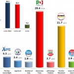 Italian General Election (Chamber of Deputies): 20 Dec 2013 poll (Tecné)