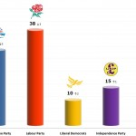 United Kingdom General Election: 1 Dec 2013 poll (YouGov)