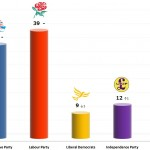 United Kingdom General Election: 11 Dec 2013 poll