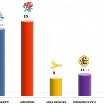 United Kingdom General Election: 13 Dec 2013 poll (YouGov)