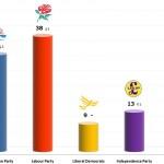 United Kingdom General Election: 15 Dec 2013 poll (YouGov)