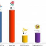 United Kingdom General Election: 17 Dec 2013 poll