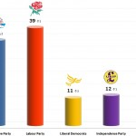 United Kingdom General Election: 20 Dec 2013 poll (YouGov)