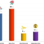 United Kingdom General Election: 22 Dec 2013 poll