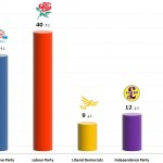 United Kingdom General Election: 4 Dec 2013 poll