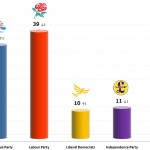 United Kingdom General Election: 8 Dec 2013 poll