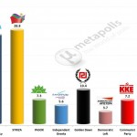 Greece – European Parliament Election: 29 Dec 2013 poll