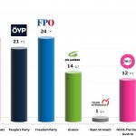 Austrian Legislative Election: 12 Jan 2014 poll