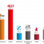 Portuguese Legislative Election: 17 Jan 2014 poll