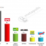 German Federal Election: 29 Jan 2014 poll (Forsa)