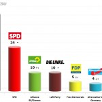 German Federal Election: 1 Jan 2014 poll