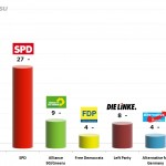 German Federal Election: 9 Jan 2014 poll