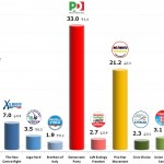 Italian General Election (Chamber of Deputies): 10 Jan 2014 poll (Ipsos)
