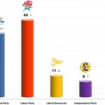 United Kingdom General Election: 10 Jan 2014 poll (Populus)