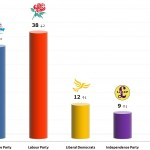 United Kingdom General Election: 13 Jan 2014 poll