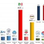 Italian General Election (Chamber of Deputies): 11 Jan 2014 poll