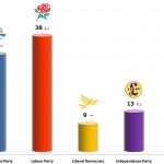 United Kingdom General Election: 10 Jan 2014 poll (YouGov)