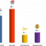 United Kingdom General Election: 7 Jan 2014 poll