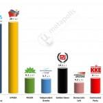 Greek Parliamentary Election: 26 Jan 2014 poll (Alco)