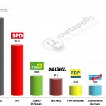 German Federal Election: 29 Jan 2014 poll (Allensbach)