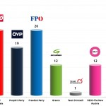 Austrian Legislative Election: 15 Jan 2014 poll
