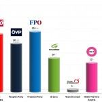 Austrian Legislative Election: 17 Jan 2014 poll