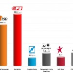 Portuguese Legislative Election: 19 Jan 2014 poll