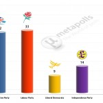 United Kingdom General Election: 27 Jan 2014 poll (ComRes)