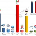 Italian General Election (Chamber of Deputies): 27 Jan 2014 poll (Datamedia)