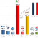 Italian General Election (Chamber of Deputies): 30 Jan 2014 poll (Datamedia)