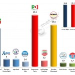 Italian General Election (Chamber of Deputies): 27 Jan 2014 poll (Emg)