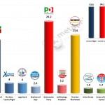 Italian General Election (Chamber of Deputies): 27 Jan 2014 poll (Emg)