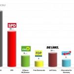 German Federal Election: 19 Jan 2014 poll