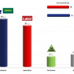 Australian Federal Election: 21 Jan 2014 poll