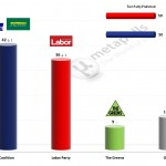 Australian Federal Election: 28 Jan 2014 poll