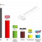German Federal Election: 31 Jan 2014 poll