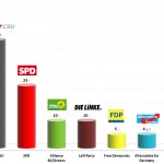 German Federal Election: 22 Jan 2014 poll (Forsa)