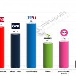 Austrian Legislative Election: 30 Jan 2014 poll
