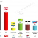 Germany – European Parliament Election 2014: FGW Exit poll