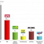 German Federal Election: 17 Jan 2014 poll