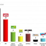 German Federal Election: 21 Jan 2014 poll