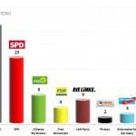 German Federal Election: 21 Jan 2014 poll