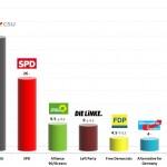 German Federal Election: 22 Jan 2014 poll (INSA)