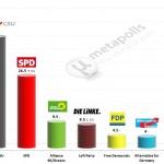 German Federal Election: 27 Jan 2014 poll