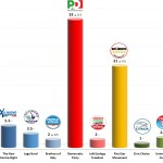Italian General Election (Chamber of Deputies): 21 Jan 2014 poll