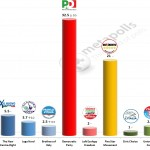 Italian General Election (Chamber of Deputies): 27 Jan 2014 poll (IPR)