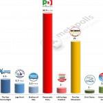Italian General Election (Chamber of Deputies): 27 Jan 2014 poll (IPR)