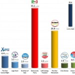 Italian General Election (Chamber of Deputies): 23 Jan 2014 poll (Ipsos)