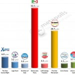 Italian General Election (Chamber of Deputies): 29 Jan 2014 poll (Ipsos)