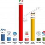 Italian General Election (Chamber of Deputies): 29 Jan 2014 poll (Ipsos)